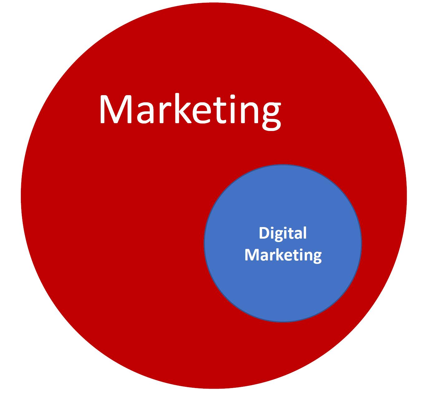 تفاوت بازاریابی و بازاریابی دیجیتال
