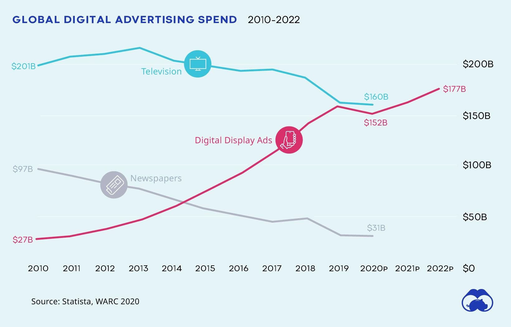 نمودار رشد دیجیتال مارکتینگ